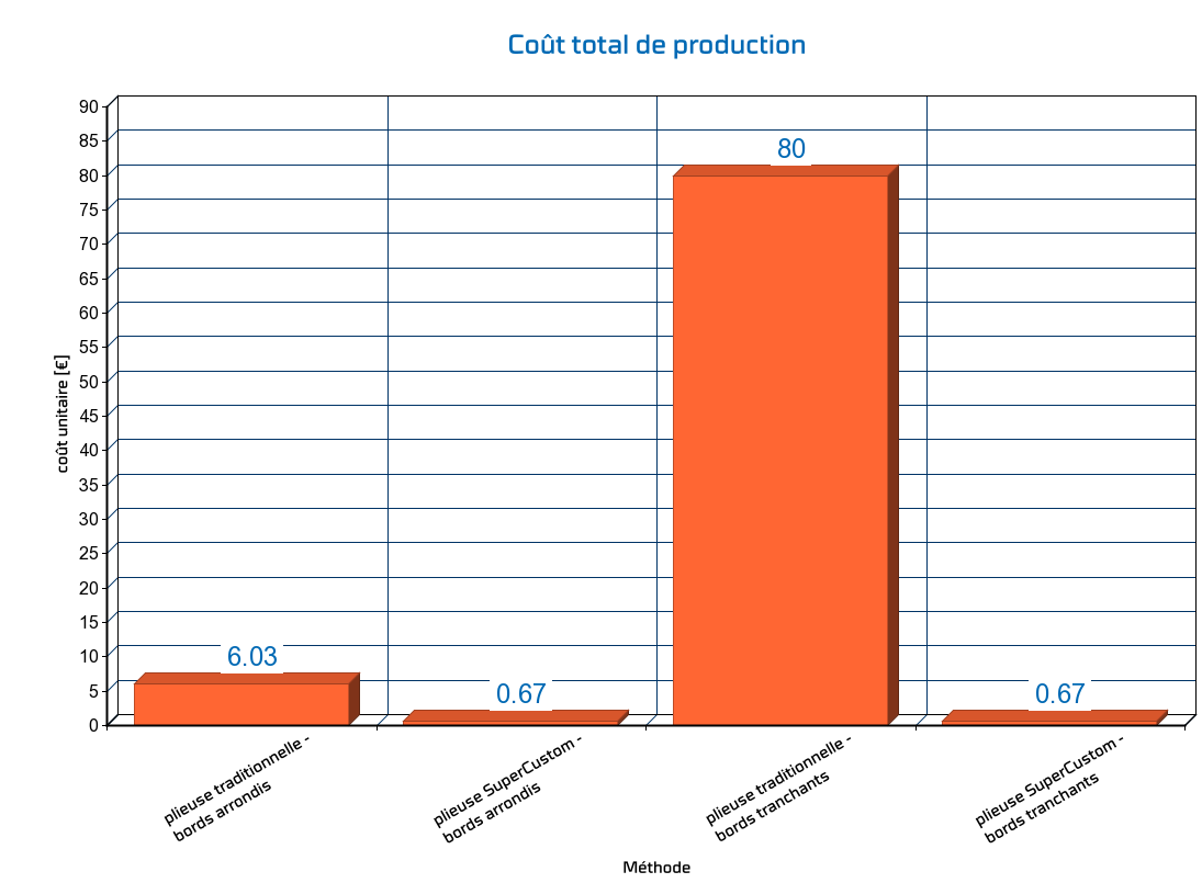 Calcul du coût de production en pliage